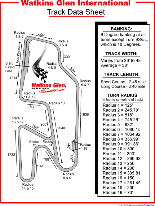 Watkins Glen International Track Data Sheet